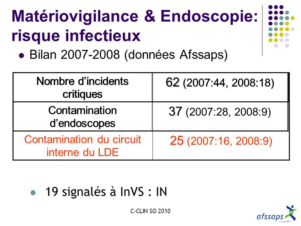 C-CLIN SO 2010 66 Matériovigilance & Endoscopie: risque infectieux Bilan 2007-2008 (données Afssaps) Nombre dincidents critiques 62 62 (2007:44, 2008:18) 19 signalés à InVS : IN Nombre dincidents critiques 62 62 (2007:44, 2008:18) Contamination dendoscopes 37 37 (2007:28, 2008:9) Nombre dincidents critiques Contamination dendoscopes Contamination du circuit interne du LDE 25 25 (2007:16, 2008:9)