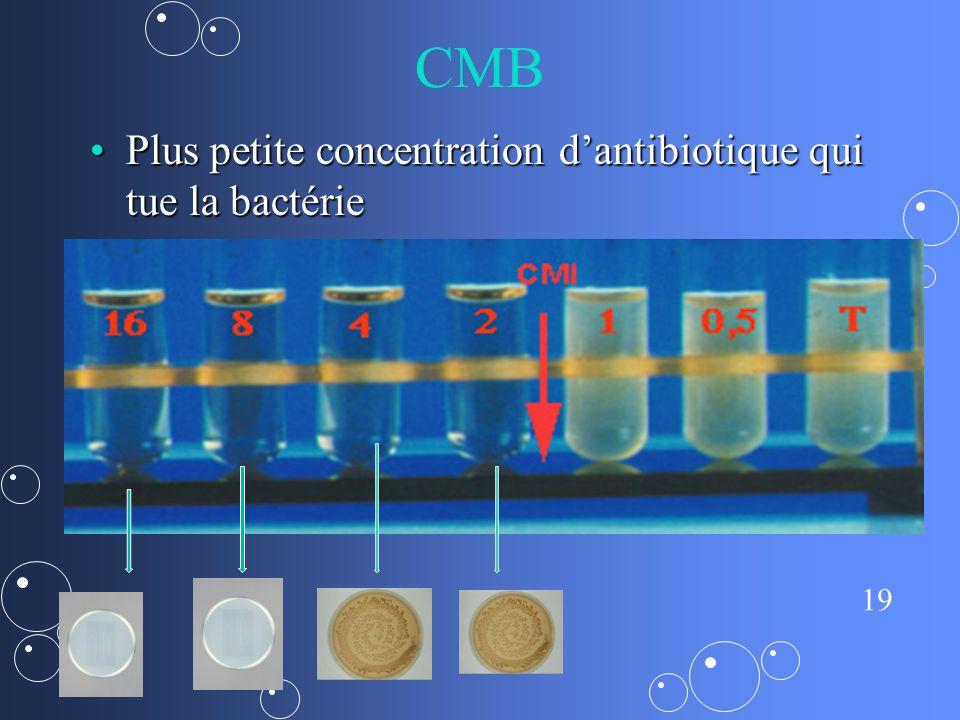 19 CMB Plus petite concentration dantibiotique qui tue la bactériePlus petite concentration dantibiotique qui tue la bactérie