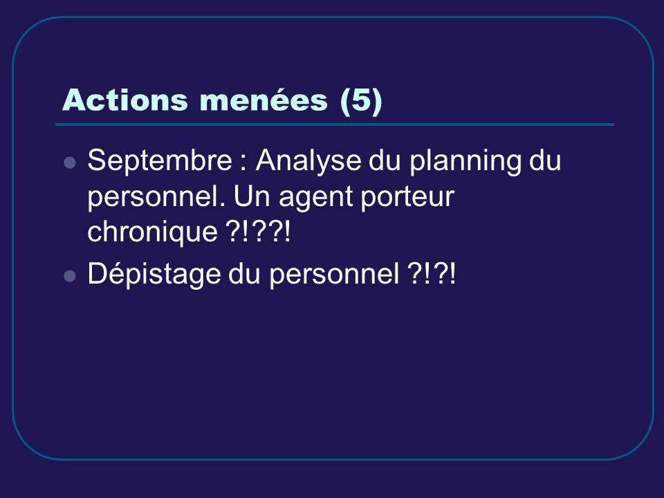Actions menées (5) Septembre : Analyse du planning du personnel. Un agent porteur chronique ?!??! Dépistage du personnel ?!?!