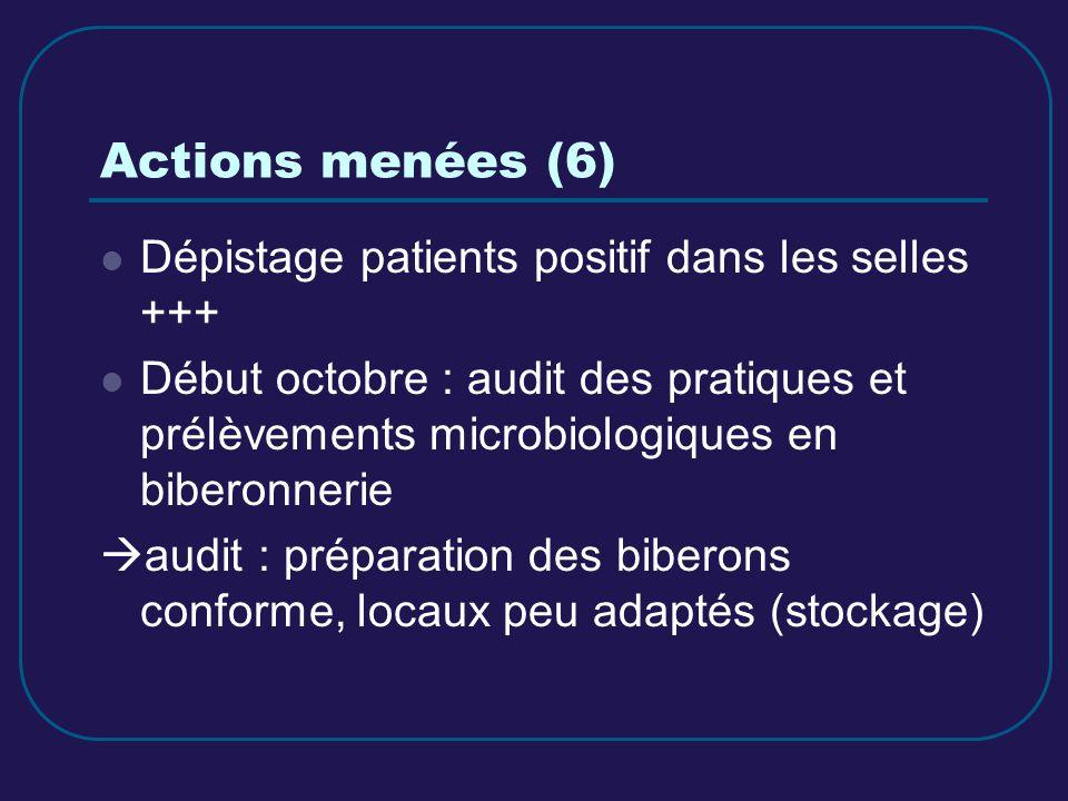 Actions menées (6) Dépistage patients positif dans les selles +++ Début octobre : audit des pratiques et prélèvements microbiologiques en biberonnerie