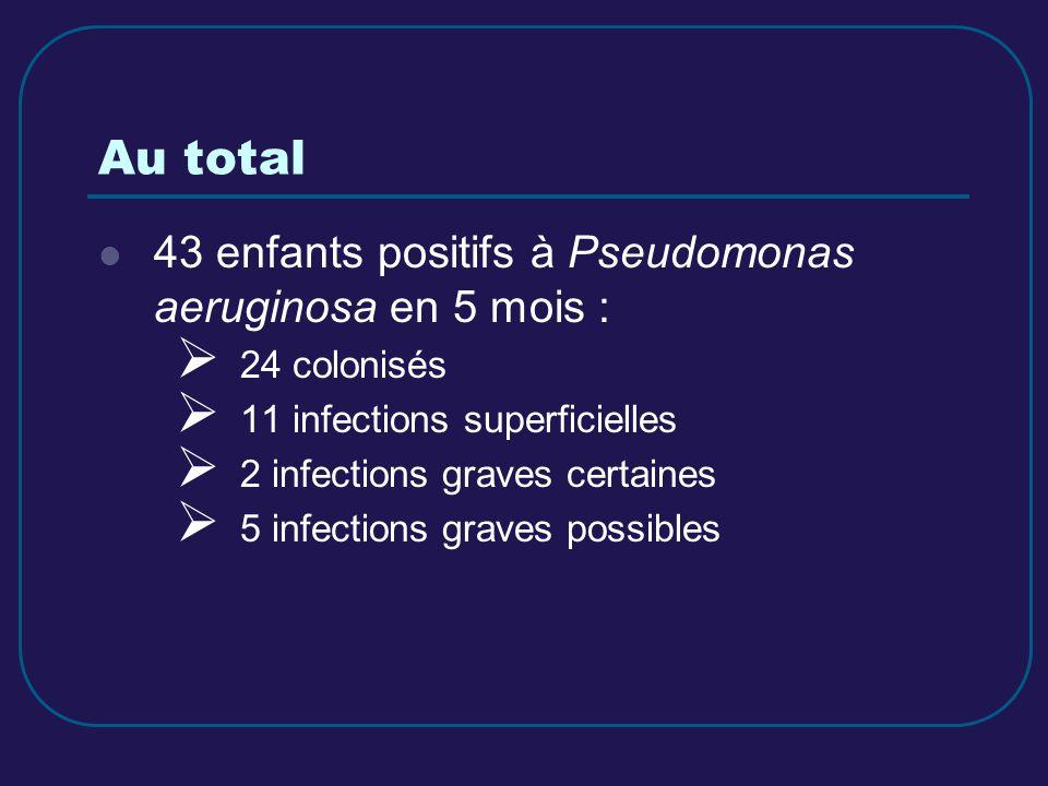 Au total 43 enfants positifs à Pseudomonas aeruginosa en 5 mois : 24 colonisés 11 infections superficielles 2 infections graves certaines 5 infections