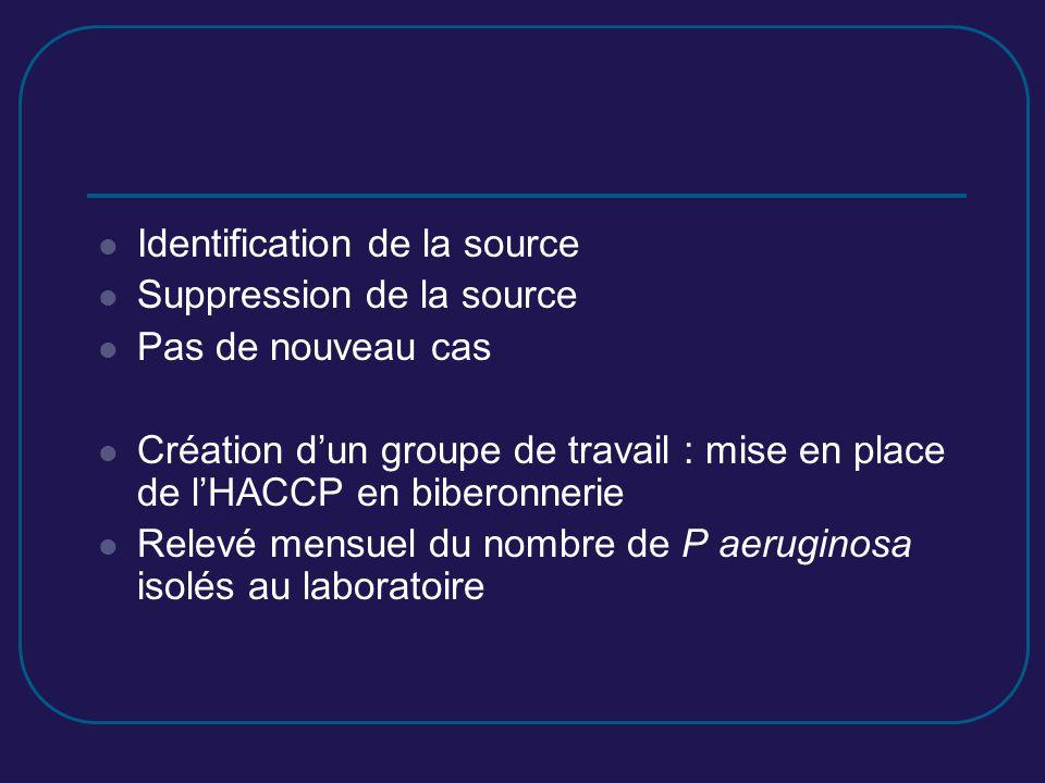 Identification de la source Suppression de la source Pas de nouveau cas Création dun groupe de travail : mise en place de lHACCP en biberonnerie Relev