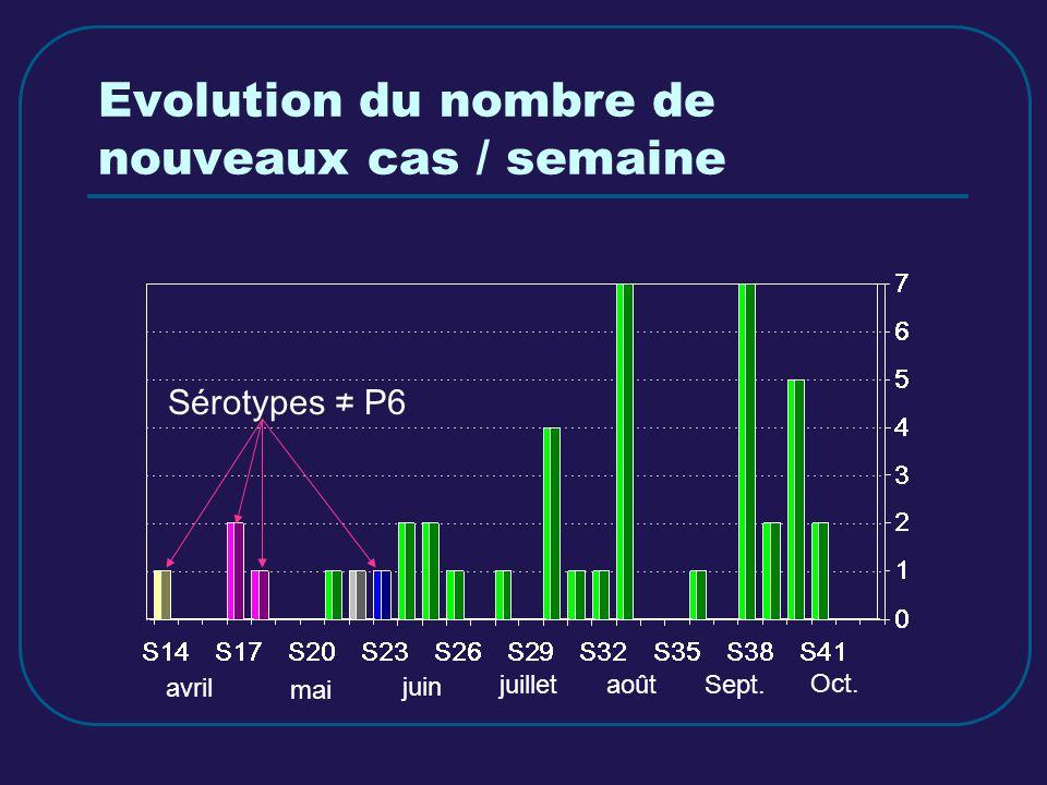 Evolution du nombre de nouveaux cas / semaine Sérotypes P6 avril mai juin juilletaoûtSept. Oct.