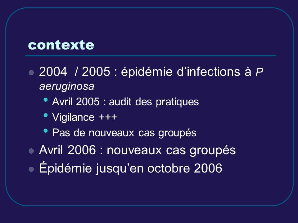 contexte 2004 / 2005 : épidémie dinfections à P aeruginosa Avril 2005 : audit des pratiques Vigilance +++ Pas de nouveaux cas groupés Avril 2006 : nou
