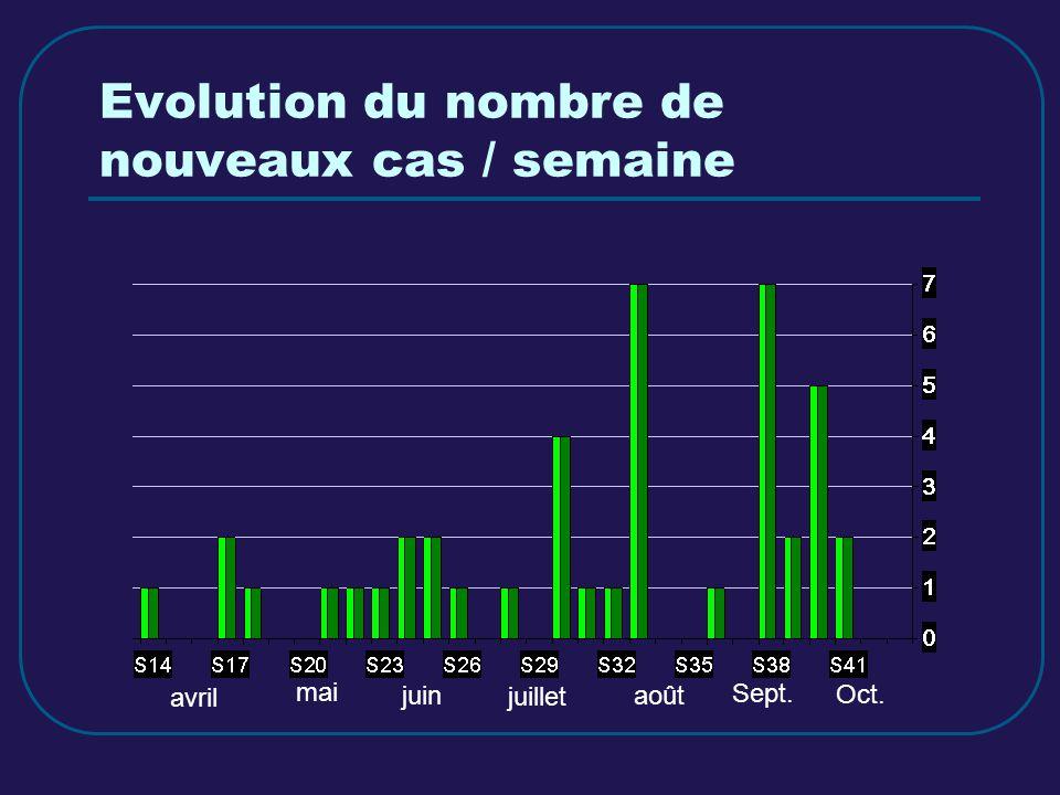 Evolution du nombre de nouveaux cas / semaine avril mai juin juillet août Sept. Oct.