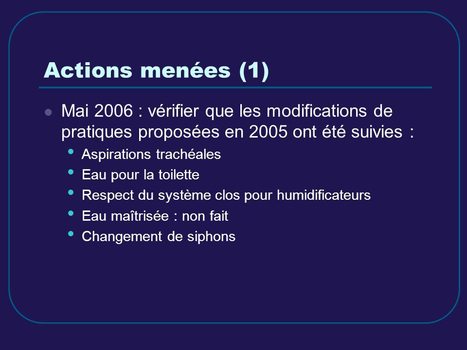 Actions menées (1) Mai 2006 : vérifier que les modifications de pratiques proposées en 2005 ont été suivies : Aspirations trachéales Eau pour la toile
