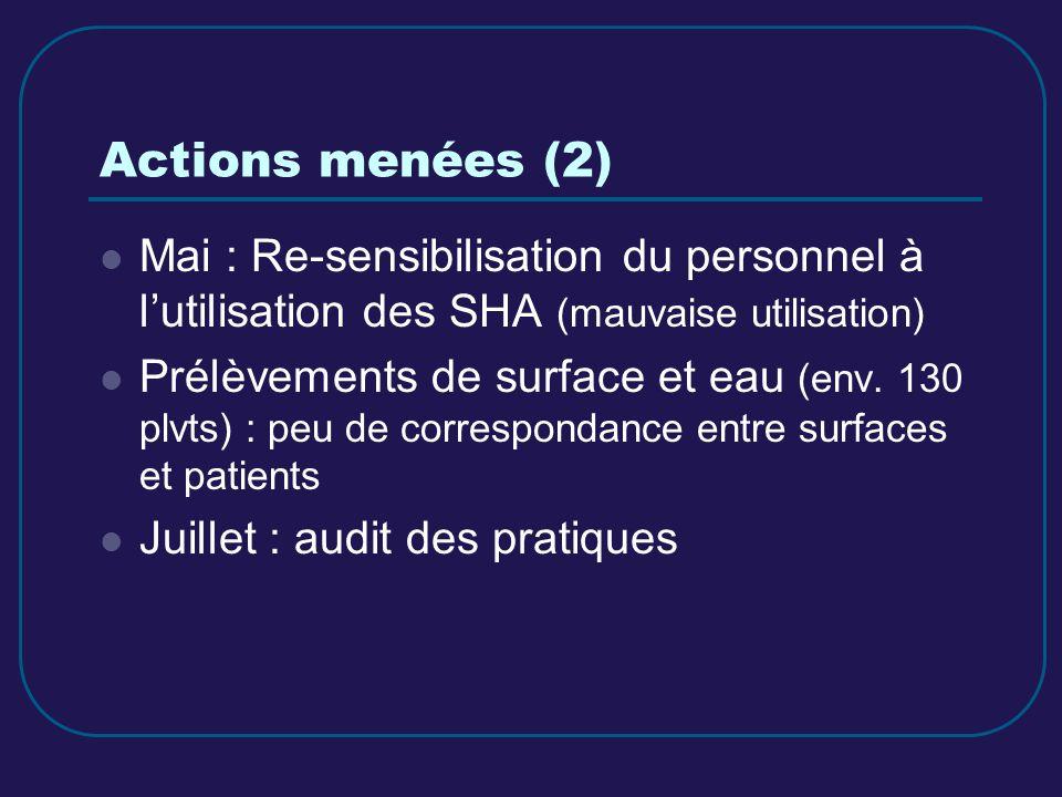 Actions menées (2) Mai : Re-sensibilisation du personnel à lutilisation des SHA (mauvaise utilisation) Prélèvements de surface et eau (env. 130 plvts)