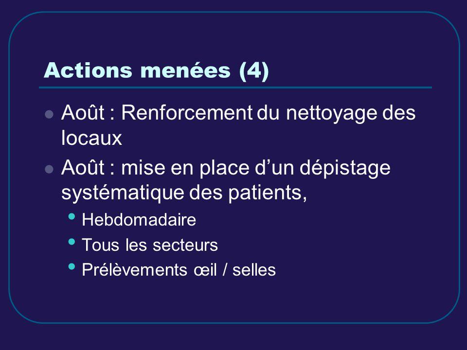 Actions menées (4) Août : Renforcement du nettoyage des locaux Août : mise en place dun dépistage systématique des patients, Hebdomadaire Tous les sec