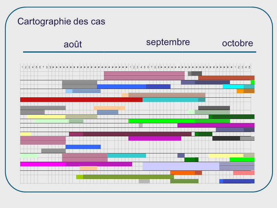 août septembre octobre Cartographie des cas