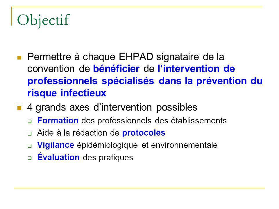 Objectif Permettre à chaque EHPAD signataire de la convention de bénéficier de lintervention de professionnels spécialisés dans la prévention du risque infectieux 4 grands axes dintervention possibles Formation des professionnels des établissements Aide à la rédaction de protocoles Vigilance épidémiologique et environnementale Évaluation des pratiques
