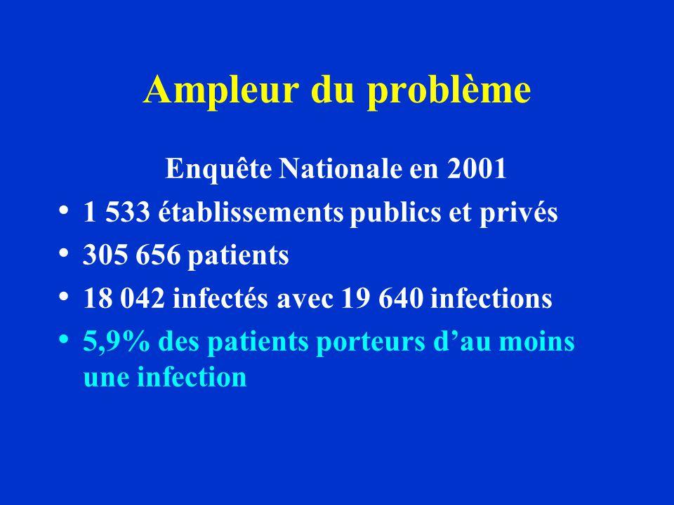 Ampleur du problème Enquête Nationale en 2001 1 533 établissements publics et privés 305 656 patients 18 042 infectés avec 19 640 infections 5,9% des