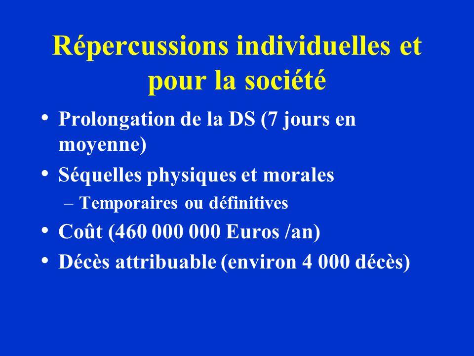 Répercussions individuelles et pour la société Prolongation de la DS (7 jours en moyenne) Séquelles physiques et morales –Temporaires ou définitives C