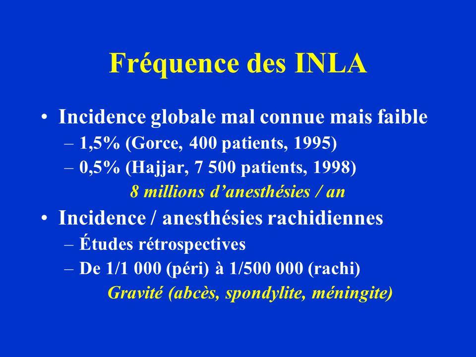 Fréquence des INLA Incidence globale mal connue mais faible –1,5% (Gorce, 400 patients, 1995) –0,5% (Hajjar, 7 500 patients, 1998) 8 millions danesthé