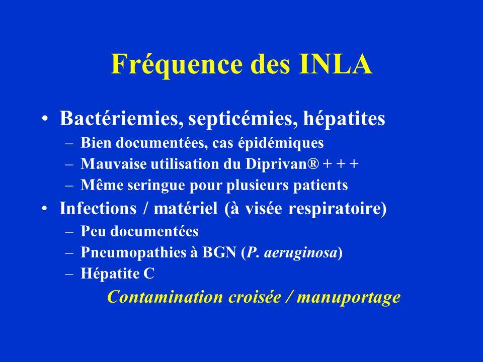 Fréquence des INLA Bactériemies, septicémies, hépatites –Bien documentées, cas épidémiques –Mauvaise utilisation du Diprivan® + + + –Même seringue pou