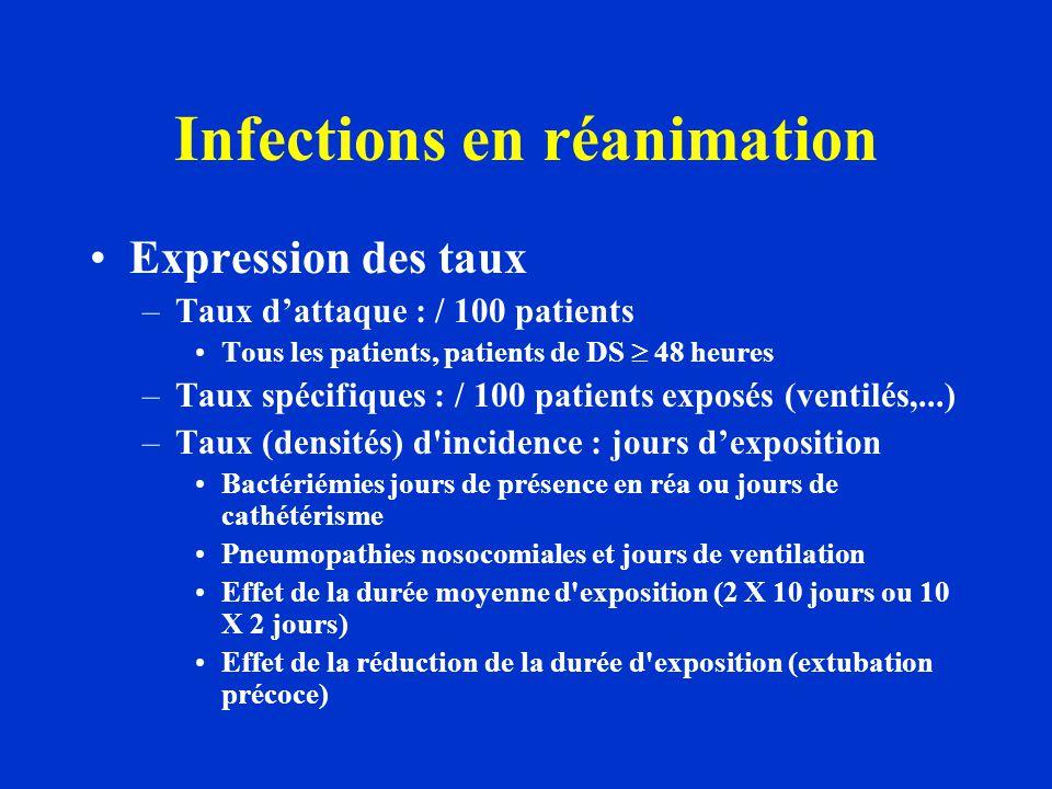 Infections en réanimation Expression des taux –Taux dattaque : / 100 patients Tous les patients, patients de DS 48 heures –Taux spécifiques : / 100 pa