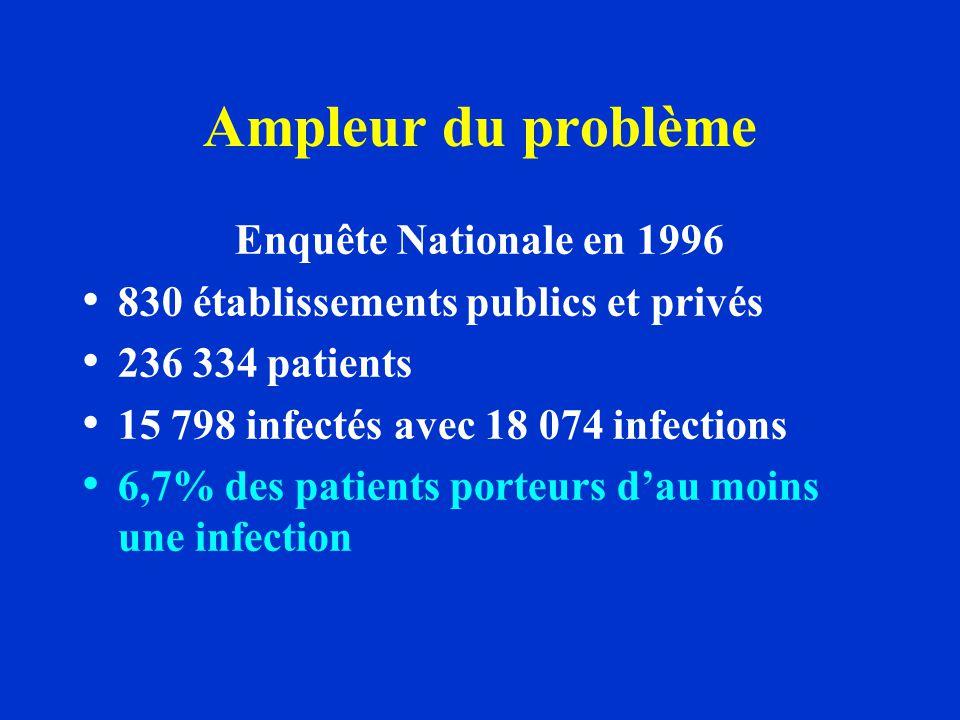 Ampleur du problème Enquête Nationale en 1996 830 établissements publics et privés 236 334 patients 15 798 infectés avec 18 074 infections 6,7% des pa