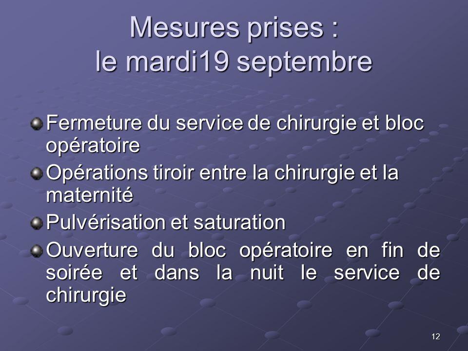 12 Mesures prises : le mardi19 septembre Fermeture du service de chirurgie et bloc opératoire Opérations tiroir entre la chirurgie et la maternité Pul