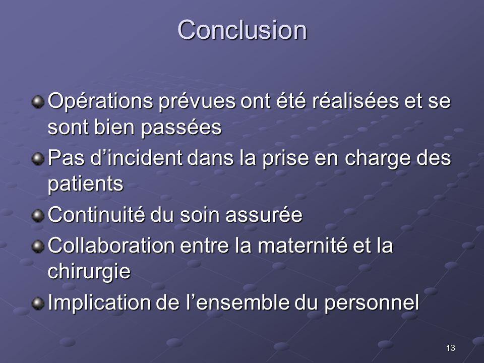 13 Conclusion Opérations prévues ont été réalisées et se sont bien passées Pas dincident dans la prise en charge des patients Continuité du soin assur