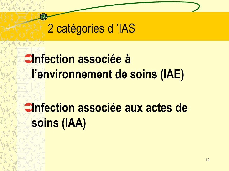 13 Elargissement du champ : Infections Associées aux Soins (IAS ) - infections du site opératoire (ISO ): délai admis de 30 jours suivant linterventio