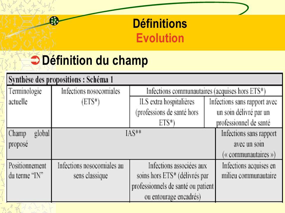 17 Exclusions de la définition des IAS Infection présente ou en incubation à ladmission( légionellose à lentrée ) Colonisations asymptomatiques coloni