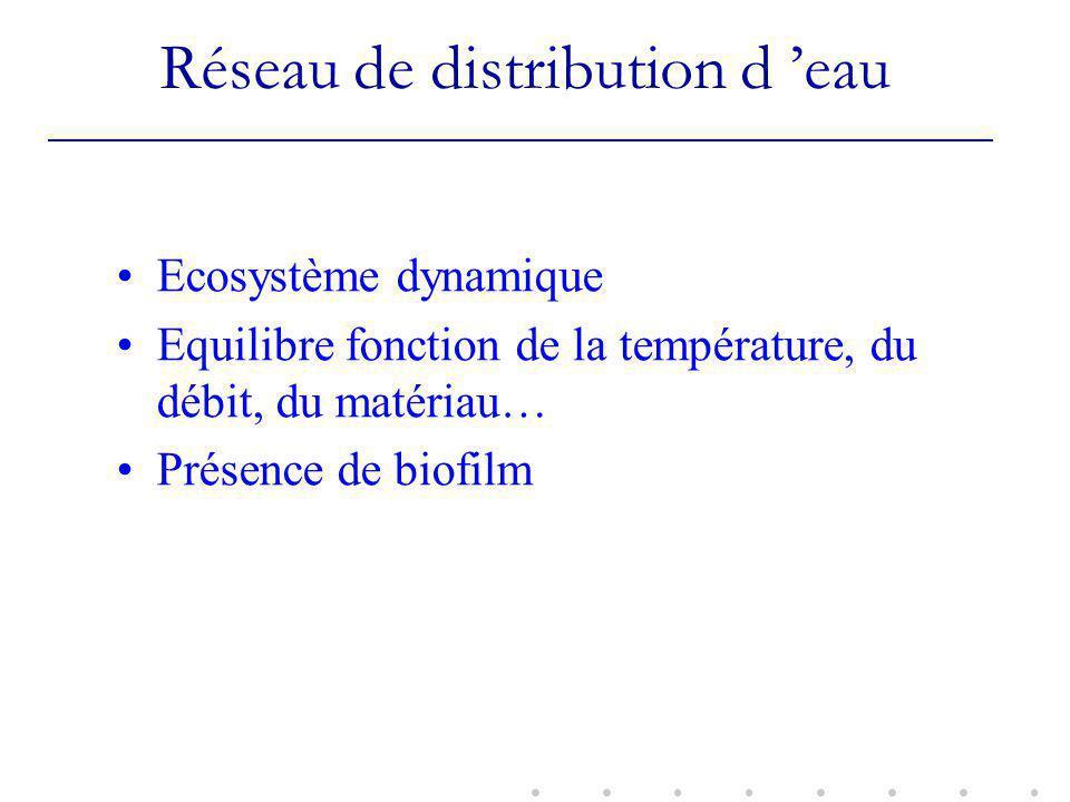 Réseau de distribution d eau Ecosystème dynamique Equilibre fonction de la température, du débit, du matériau… Présence de biofilm