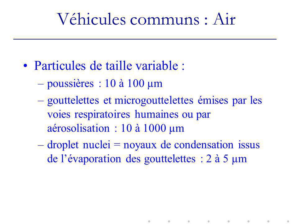 Véhicules communs : Air Particules de taille variable : –poussières : 10 à 100 µm –gouttelettes et microgouttelettes émises par les voies respiratoires humaines ou par aérosolisation : 10 à 1000 µm –droplet nuclei = noyaux de condensation issus de lévaporation des gouttelettes : 2 à 5 µm