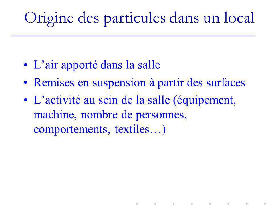Origine des particules dans un local Lair apporté dans la salle Remises en suspension à partir des surfaces Lactivité au sein de la salle (équipement, machine, nombre de personnes, comportements, textiles…)