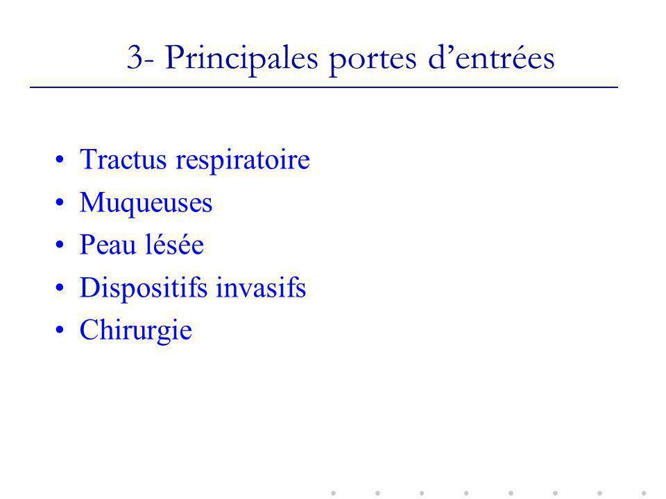 3- Principales portes dentrées Tractus respiratoire Muqueuses Peau lésée Dispositifs invasifs Chirurgie
