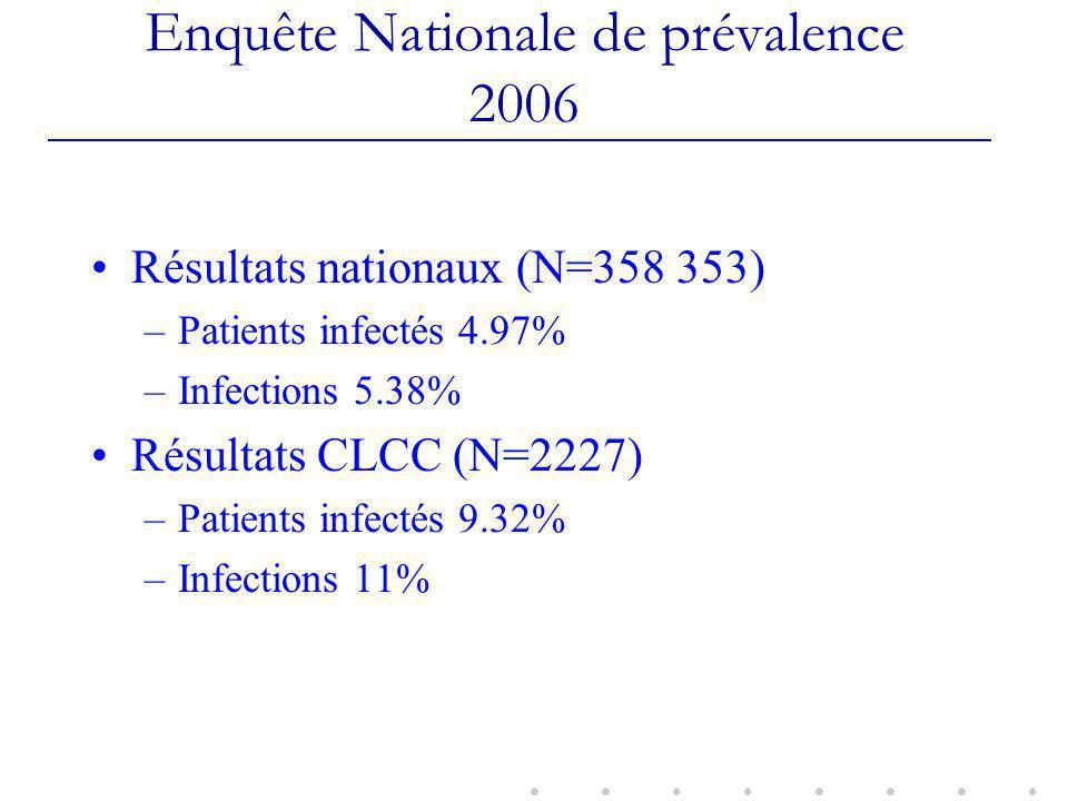 Enquête Nationale de prévalence 2006 Résultats nationaux (N=358 353) –Patients infectés 4.97% –Infections 5.38% Résultats CLCC (N=2227) –Patients infectés 9.32% –Infections 11%