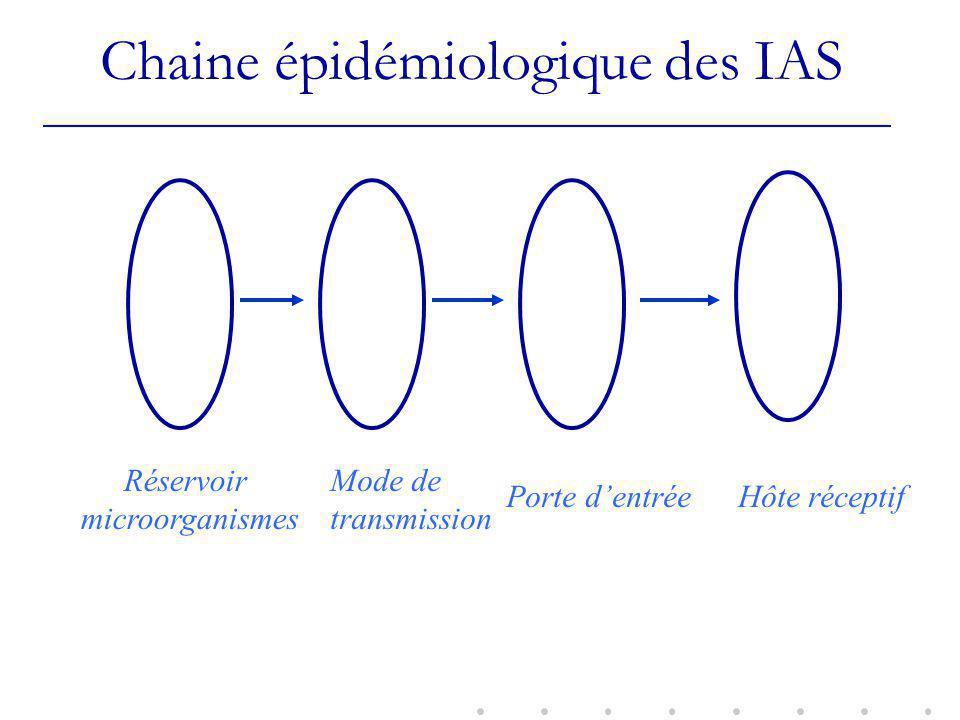 Chaine épidémiologique des IAS Réservoir microorganismes Mode de transmission Porte dentrée Hôte réceptif