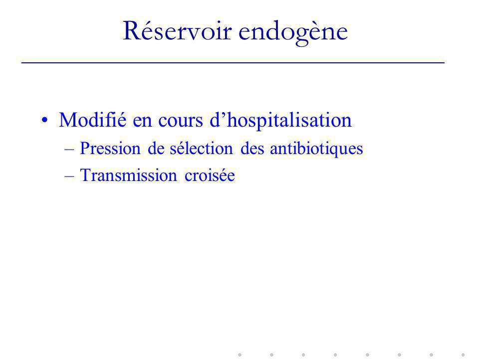 Réservoir endogène Modifié en cours dhospitalisation –Pression de sélection des antibiotiques –Transmission croisée