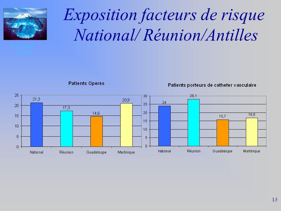 ENP 2006 - FELIN 13 Exposition facteurs de risque National/ Réunion/Antilles