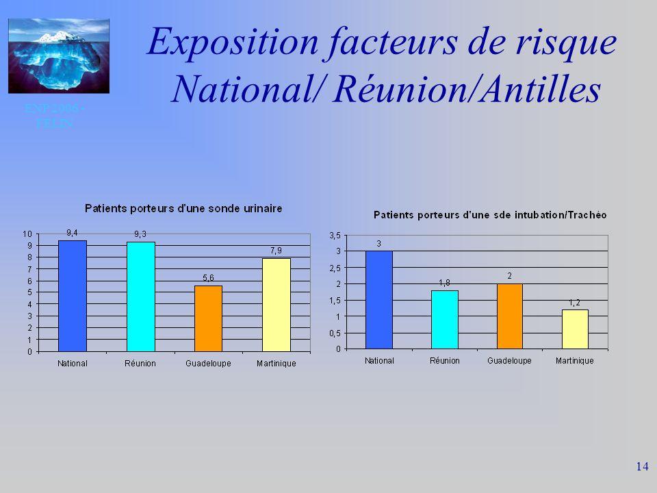 ENP 2006 - FELIN 14 Exposition facteurs de risque National/ Réunion/Antilles