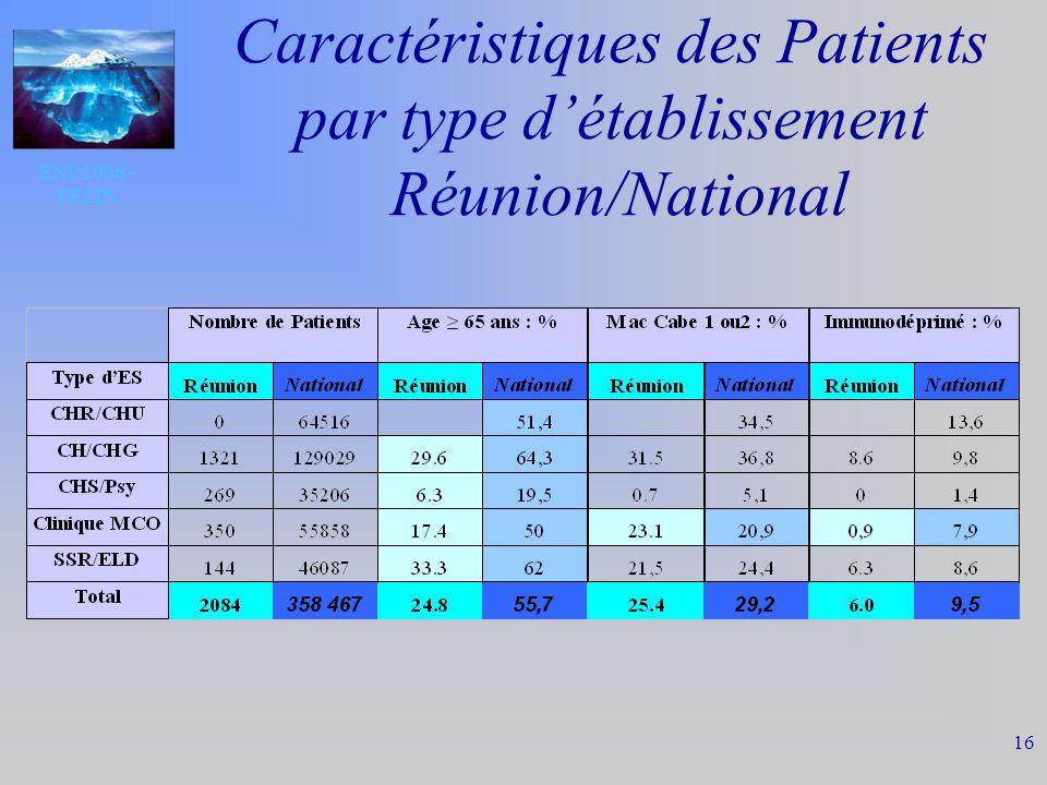 ENP 2006 - FELIN 16 Caractéristiques des Patients par type détablissement Réunion/National