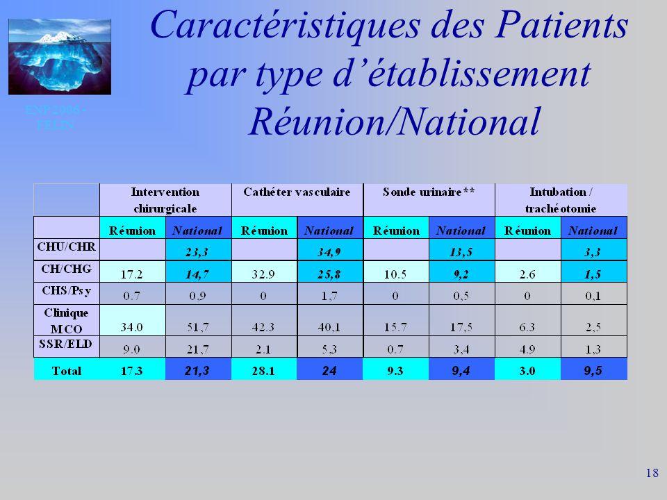 ENP 2006 - FELIN 18 Caractéristiques des Patients par type détablissement Réunion/National