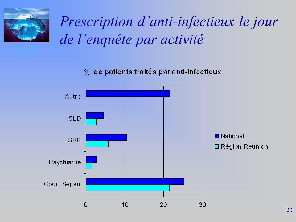 ENP 2006 - FELIN 20 Prescription danti-infectieux le jour de lenquête par activité