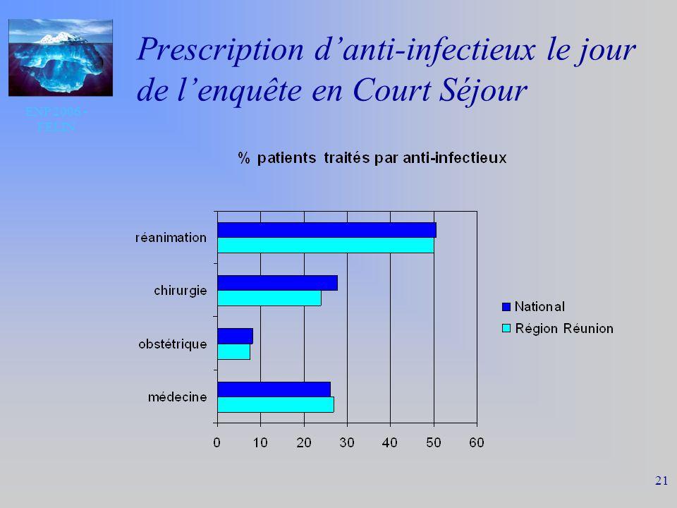 ENP 2006 - FELIN 21 Prescription danti-infectieux le jour de lenquête en Court Séjour