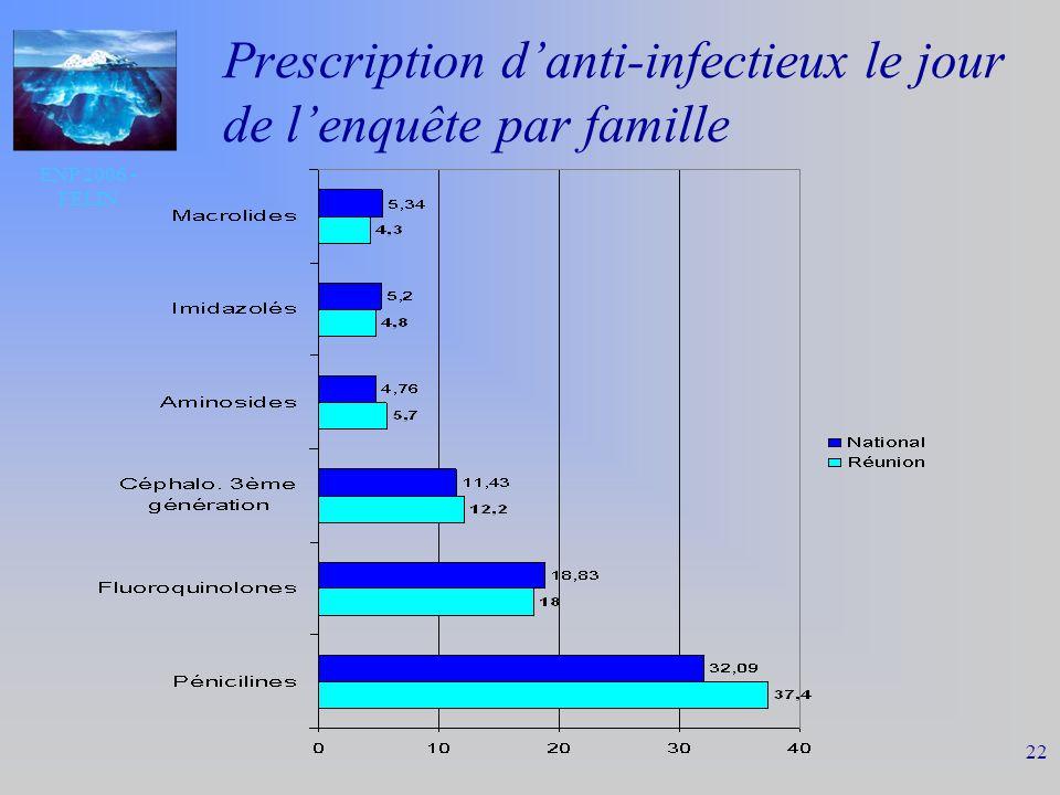 ENP 2006 - FELIN 22 Prescription danti-infectieux le jour de lenquête par famille