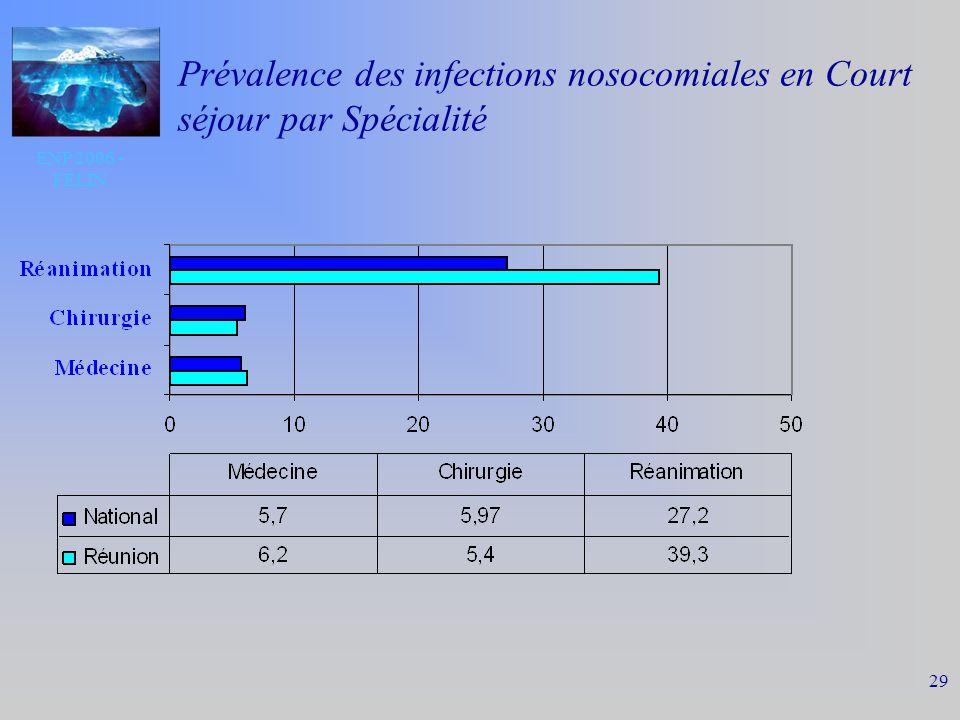 ENP 2006 - FELIN 29 Prévalence des infections nosocomiales en Court séjour par Spécialité