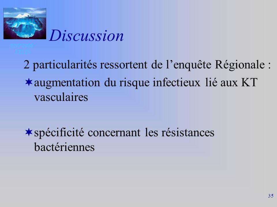 ENP 2006 - FELIN 35 Discussion 2 particularités ressortent de lenquête Régionale : augmentation du risque infectieux lié aux KT vasculaires spécificité concernant les résistances bactériennes