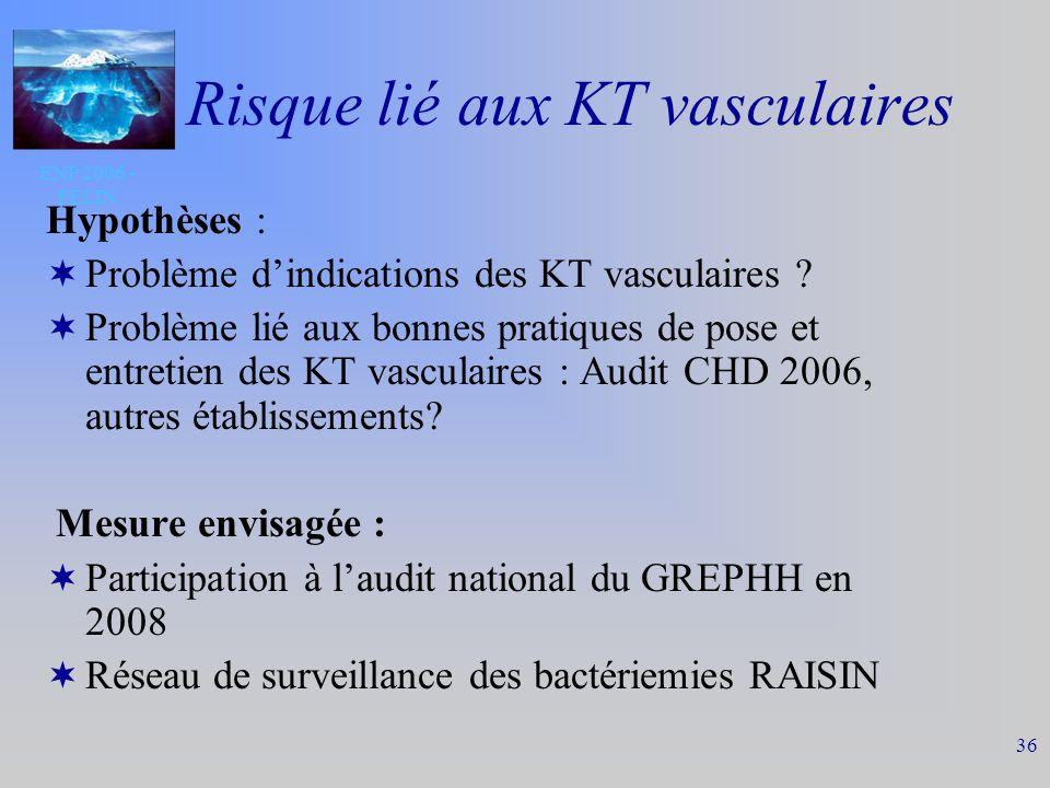 ENP 2006 - FELIN 36 Risque lié aux KT vasculaires Hypothèses : Problème dindications des KT vasculaires .