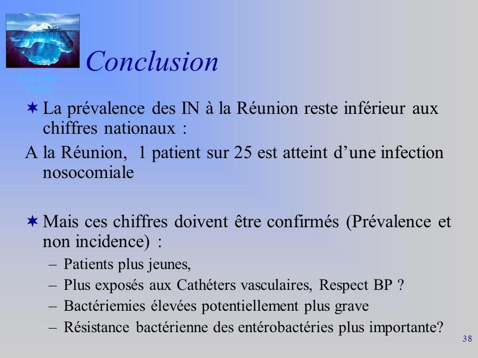ENP 2006 - FELIN 38 Conclusion La prévalence des IN à la Réunion reste inférieur aux chiffres nationaux : A la Réunion, 1 patient sur 25 est atteint dune infection nosocomiale Mais ces chiffres doivent être confirmés (Prévalence et non incidence) : –Patients plus jeunes, –Plus exposés aux Cathéters vasculaires, Respect BP .