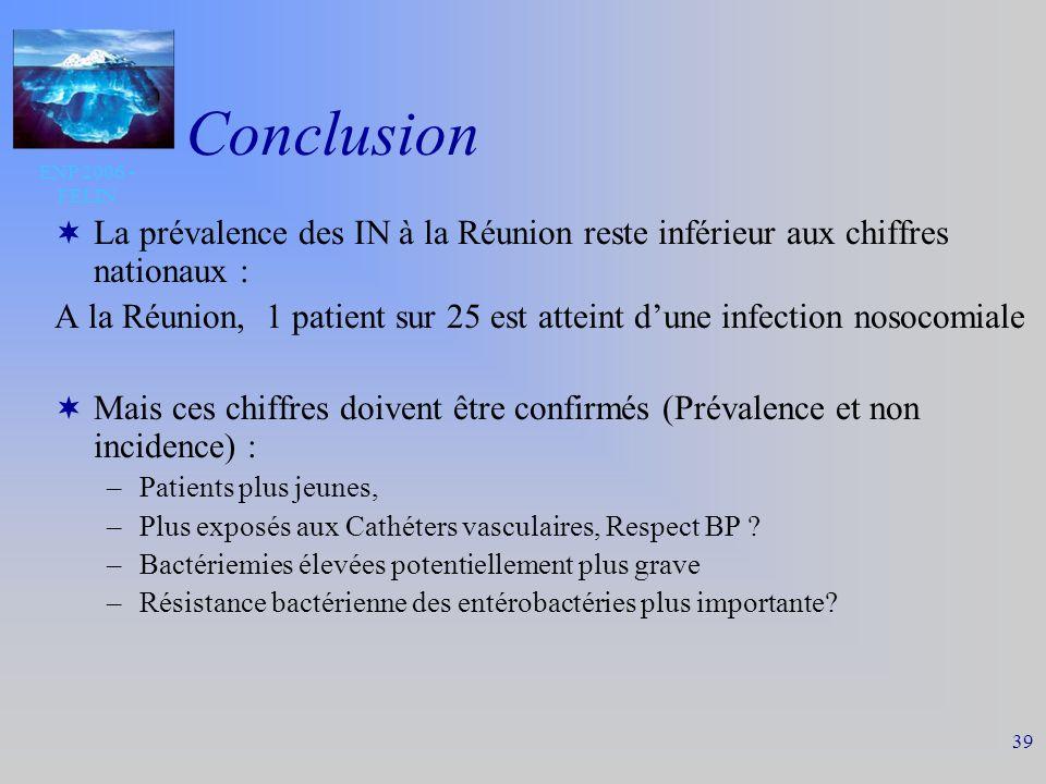 ENP 2006 - FELIN 39 Conclusion La prévalence des IN à la Réunion reste inférieur aux chiffres nationaux : A la Réunion, 1 patient sur 25 est atteint dune infection nosocomiale Mais ces chiffres doivent être confirmés (Prévalence et non incidence) : –Patients plus jeunes, –Plus exposés aux Cathéters vasculaires, Respect BP .
