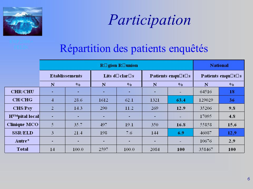 ENP 2006 - FELIN 17 Caractéristiques des Patients par type détablissement Réunion