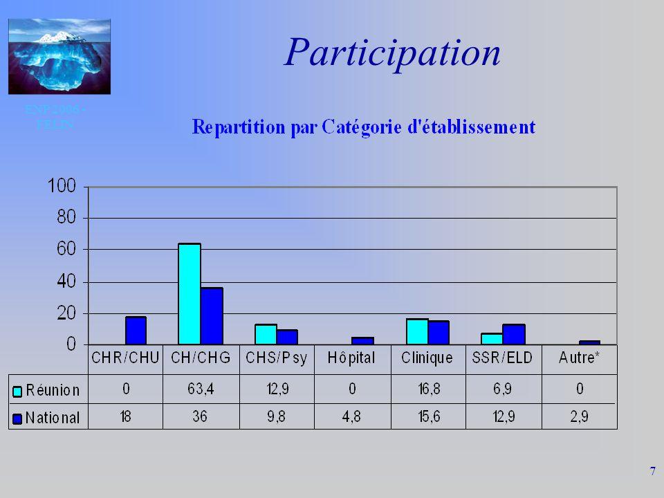 ENP 2006 - FELIN 8 Participation Nbre de patients par type de séjour