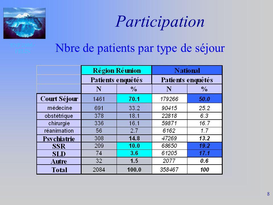 ENP 2006 - FELIN 9 Participation Nombre de patients par type de séjour NATIONAL REUNION
