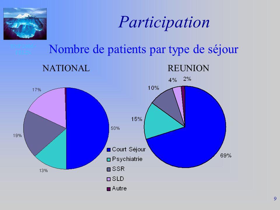ENP 2006 - FELIN 10 Participation Nbre de patients par type de séjour NATIONAL REUNION