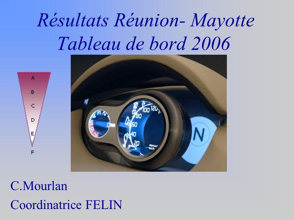 Résultats Réunion- Mayotte Tableau de bord 2006 C.Mourlan Coordinatrice FELIN