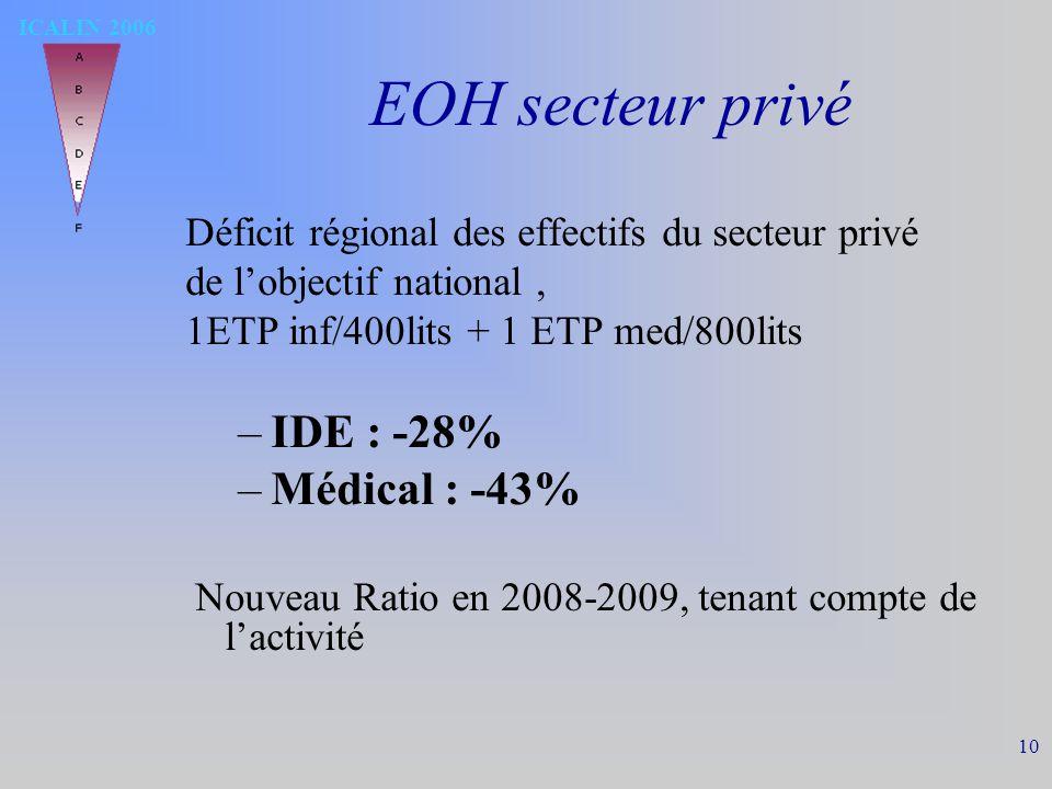 ICALIN 2006 10 EOH secteur privé Déficit régional des effectifs du secteur privé de lobjectif national, 1ETP inf/400lits + 1 ETP med/800lits –IDE : -28% –Médical : -43% Nouveau Ratio en 2008-2009, tenant compte de lactivité