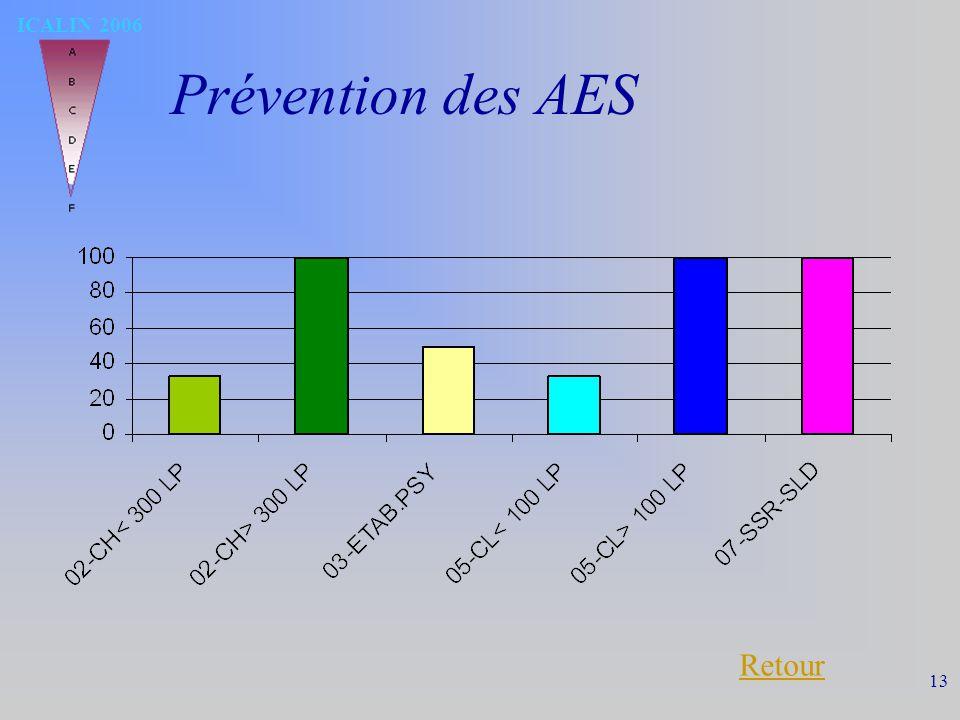 ICALIN 2006 13 Prévention des AES Retour